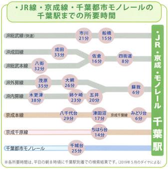 JR線・埼京線・千葉都市モノレールの千葉駅までの所要時間